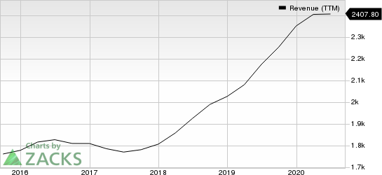 FTI Consulting, Inc. Revenue (TTM)
