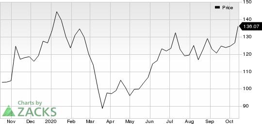 Baidu, Inc. Price