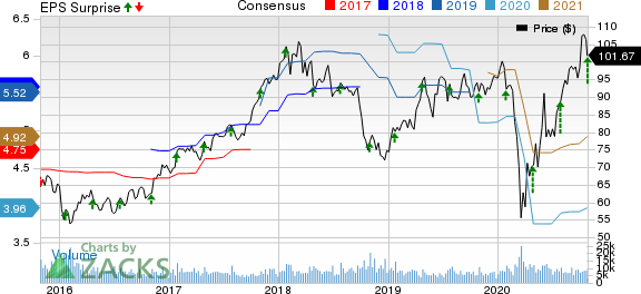 TE Connectivity Ltd. Price, Consensus and EPS Surprise