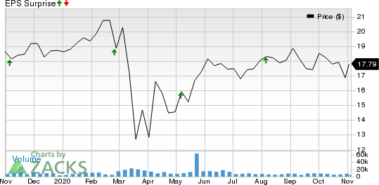 Physicians Realty Trust Price and EPS Surprise