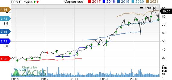 Booz Allen Hamilton Holding Corporation Price, Consensus and EPS Surprise