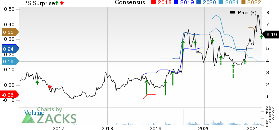 Smith Micro Software, Inc. Price, Consensus and EPS Surprise