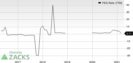 Repsol SA PEG Ratio (TTM)
