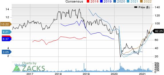 Diamondback Energy, Inc. Price and Consensus