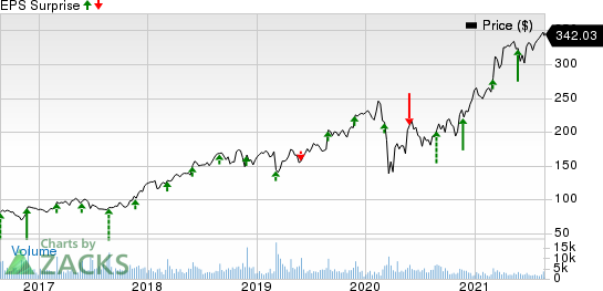 Burlington Stores, Inc. Price and EPS Surprise