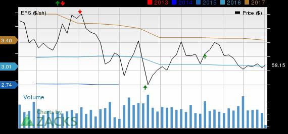 Cognizant (CTSH) Q2 Earnings Beat Estimates, Sales In Line