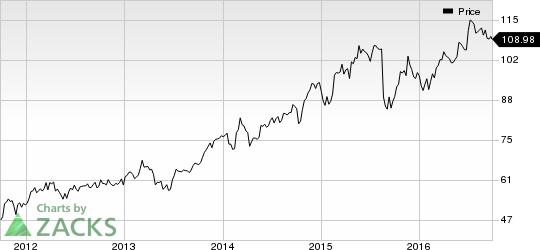 Intuit (INTU) Continues to Lose Ground: Should You Hold?