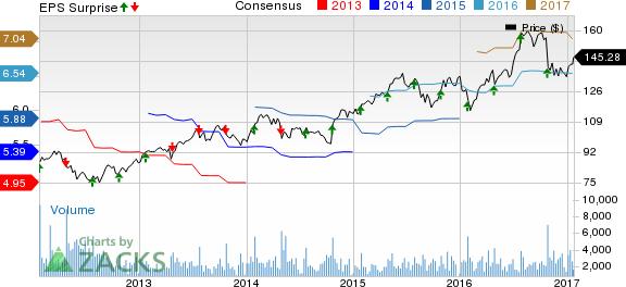 Waters Corp. (WAT) Q4 Earnings Beat on Top-Line Strength
