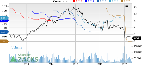 Xerox (XRX) Up 4.5% Since Earnings Report: Can It Continue?