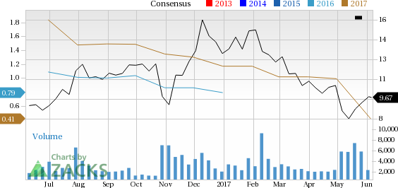 What Falling Estimates & Price Mean for YRC Worldwide (YRCW)