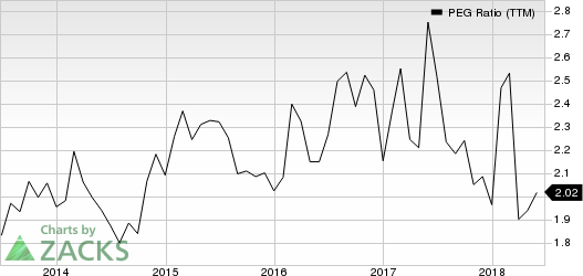 Domino's Pizza Inc PEG Ratio (TTM)
