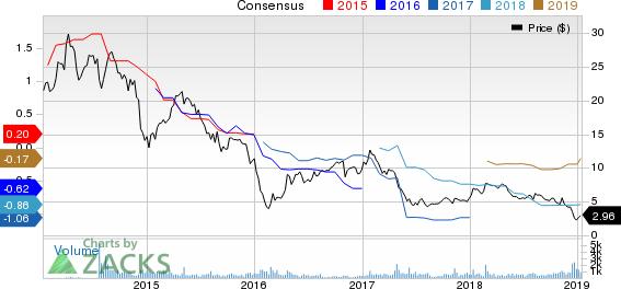 CSI Compressco LP Price and Consensus