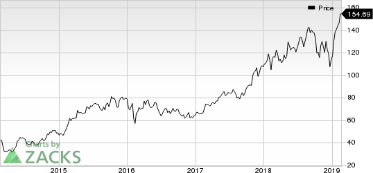 EPAM Systems, Inc. Price