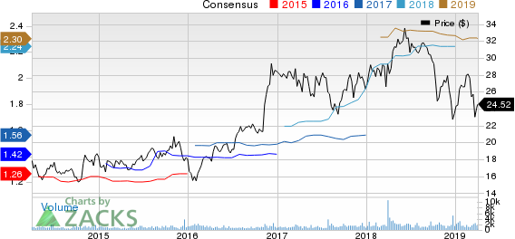 First Financial Bancorp. Price and Consensus