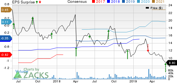 Cloudera, Inc. Price, Consensus and EPS Surprise