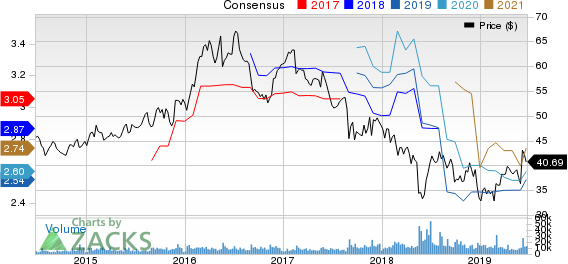 Campbell Soup Company Price and Consensus