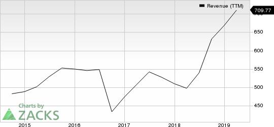 Brooks Automation, Inc. Revenue (TTM)
