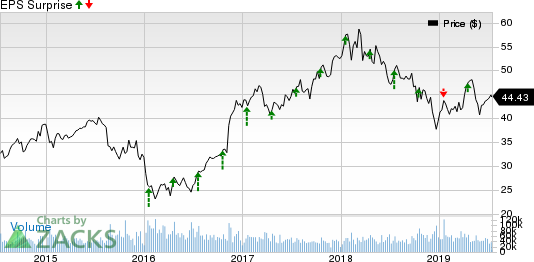 Morgan Stanley Price and EPS Surprise