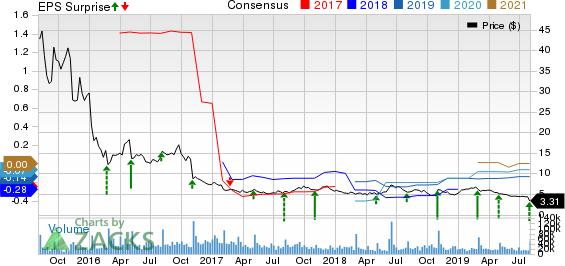 Fitbit, Inc. Price, Consensus and EPS Surprise