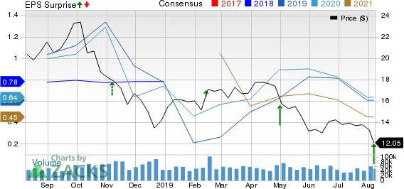 Marathon Oil Corporation Price, Consensus and EPS Surprise