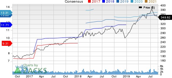 Roper Technologies, Inc. Price and Consensus