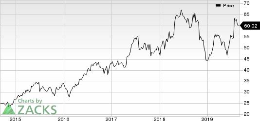 Integra LifeSciences Holdings Corporation Price