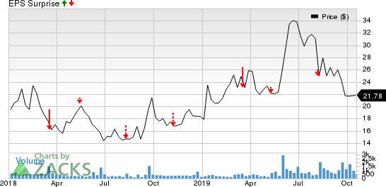 Quanterix Corporation Price and EPS Surprise
