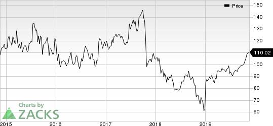 Celgene Corporation Price