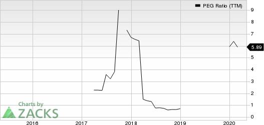 B2Gold Corp PEG Ratio (TTM)