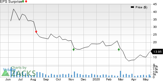 Revolve Group Inc Price and EPS Surprise