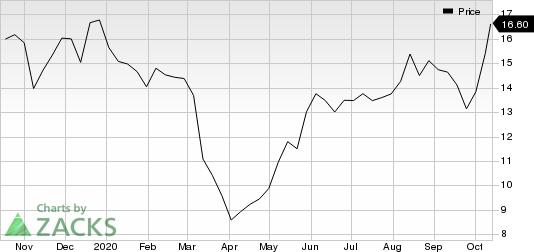 Legacy Housing Corporation Price