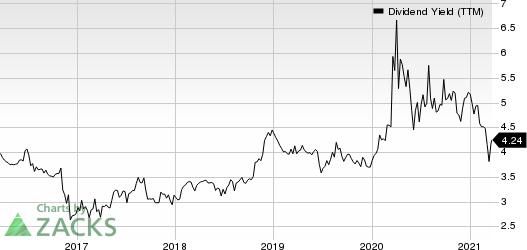 LCNB Corporation Dividend Yield (TTM)