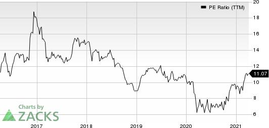 Summit Financial Group, Inc. PE Ratio (TTM)