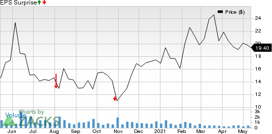 Eneti Inc. Price and EPS Surprise