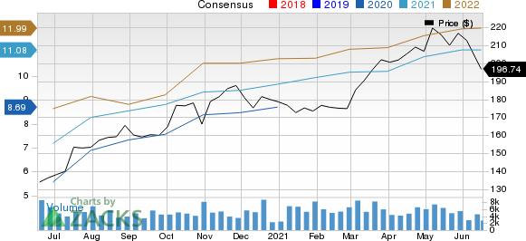 Stanley Black & Decker, Inc. Price and Consensus