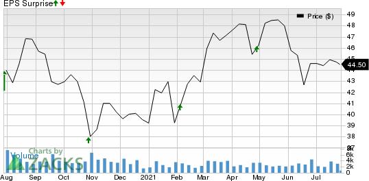 Werner Enterprises, Inc. Price and EPS Surprise