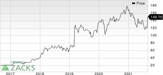 Ascendis Pharma AS Price