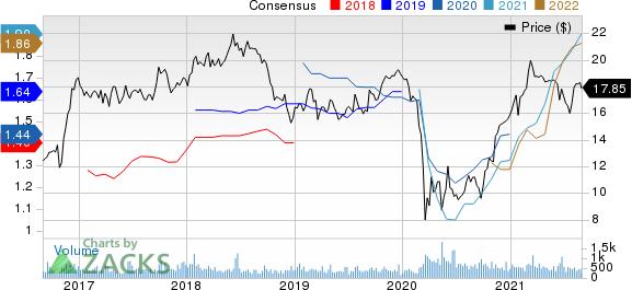 Horizon Bancorp IN Price and Consensus