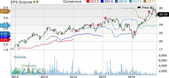 Brookfield Infrastructure (BIP) Q3 Earnings & Revenues Lag