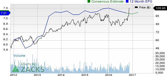 PNC Stock Has Soared 20% Since Earnings, Can the Run Continue?
