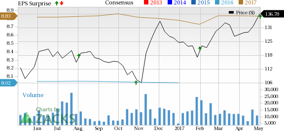Aetna (AET) Earnings Beat, Revenues Miss Estimates in Q1