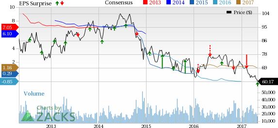 Occidental Petroleum (OXY) Beats Q1 Earnings Estimates