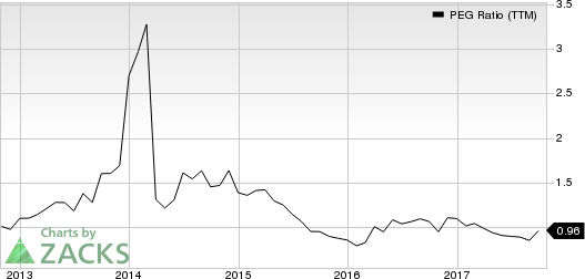 Big Lots, Inc. PEG Ratio (TTM)