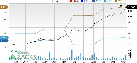 Take two interactive software ttwo catches eye stock jumps 106 take two interactive software inc price and consensus ccuart Choice Image