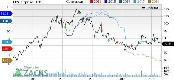 Gilead Sciences Inc Price Consensus And Eps Surprise