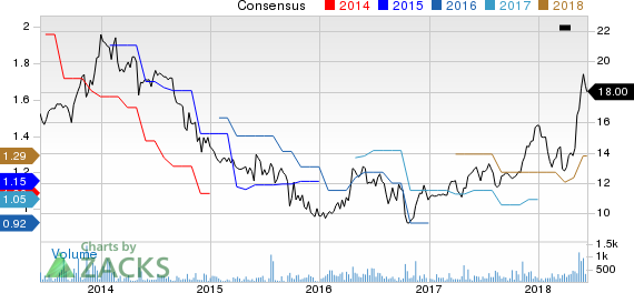 Luxfer Holdings PLC Price and Consensus