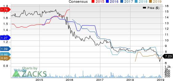 Garrison Capital Inc. Price and Consensus