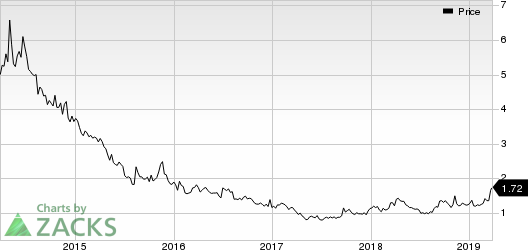 Fuel Tech, Inc. Price