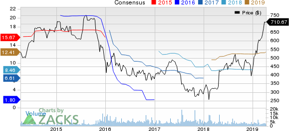 Chipotle Mexican Grill, Inc. Price and Consensus