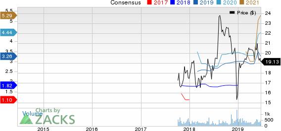 Oasis Midstream Partners LP Price and Consensus